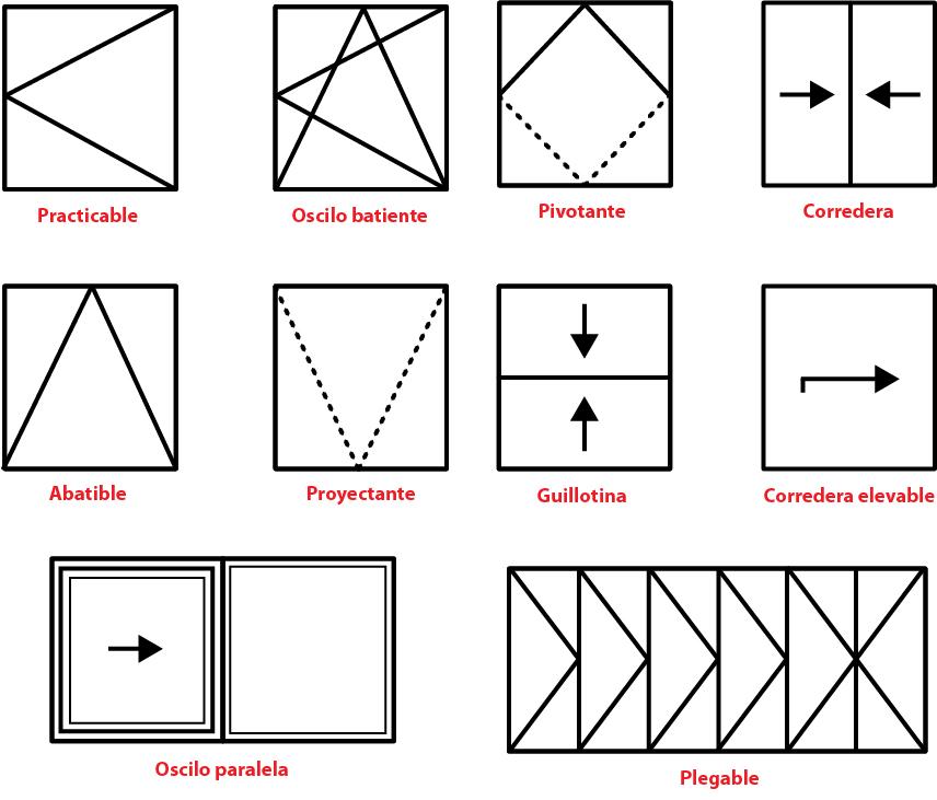 Definici n de ventana tipos y soluciones roto frank - Condensacion en las ventanas ...