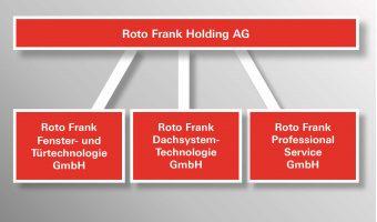 Roto Frank presenta una nueva estructura empresarial y organizativa para 2019